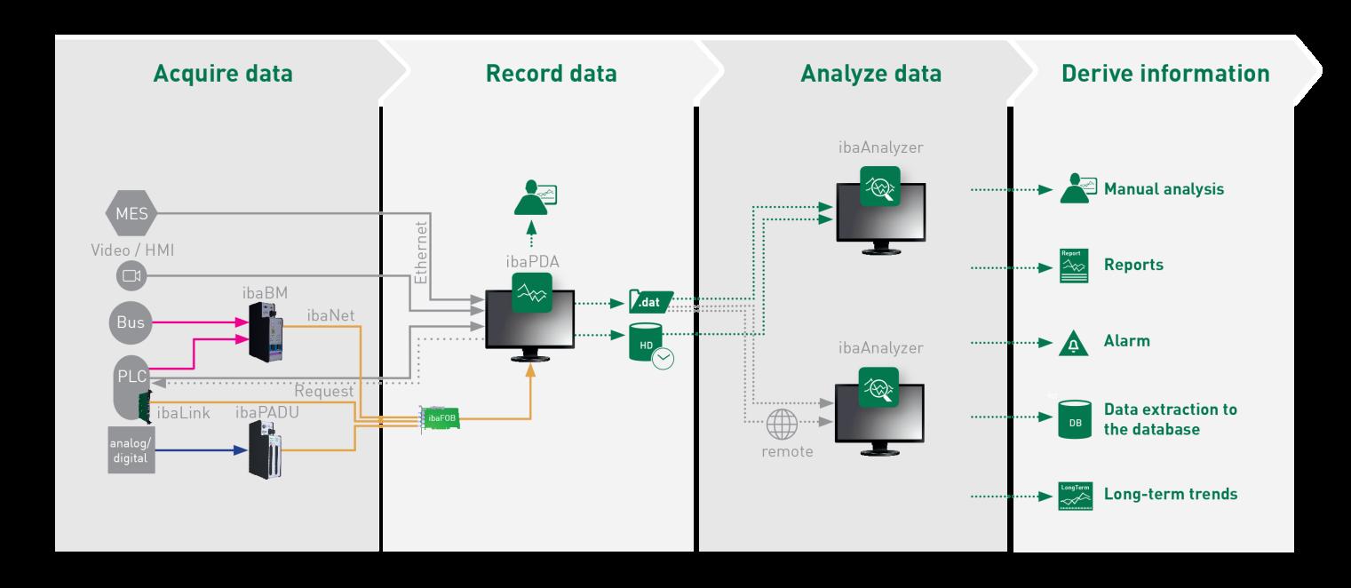 Hệ thống điều khiển, thu thập & phân tích dữ liệu IBA