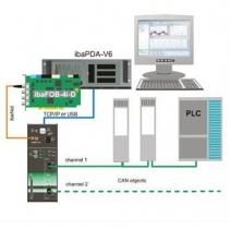 Hệ thống điều khiển trung tâm iba PDA-V6-1024 IBA-AG, Đại lý Iba-ag tại Việt Nam